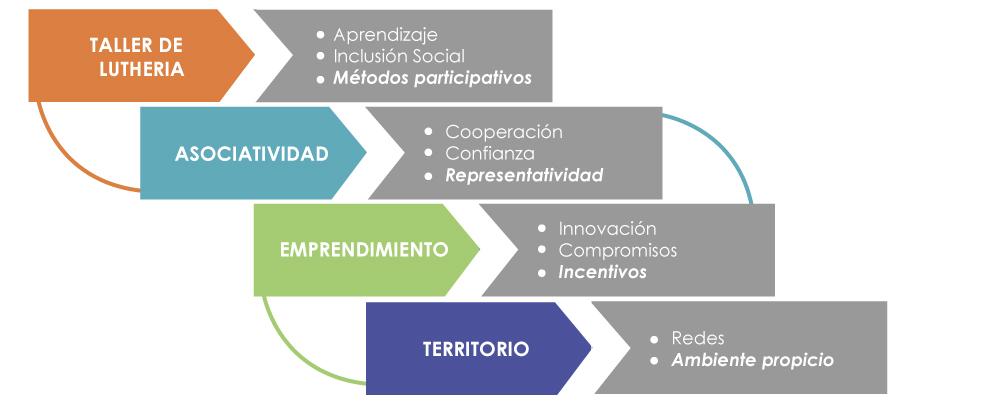 Generacion_capacidades